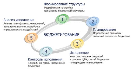 Цикл публикаций по бюджетированию