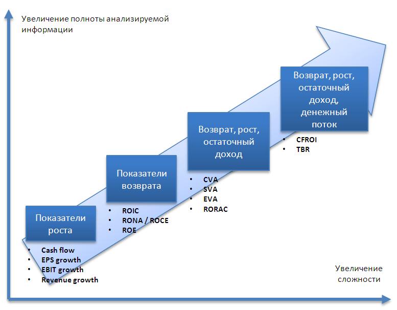 Способен ли показатель EVA измерять то, для чего предназначен?