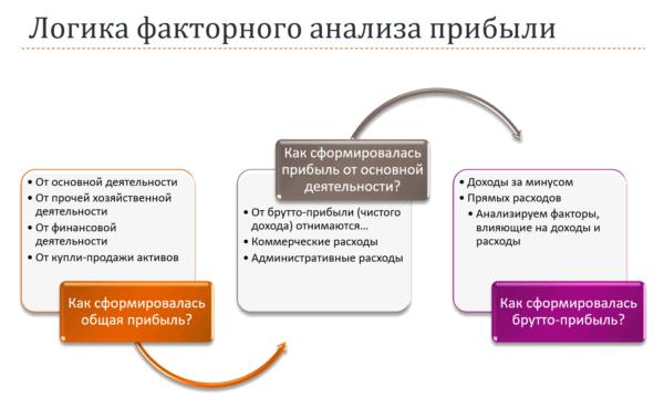 Логика факторного анализа прибыли