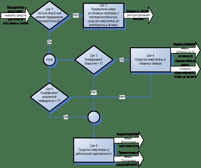 Старый, добрый финансовый анализ (2-я часть)