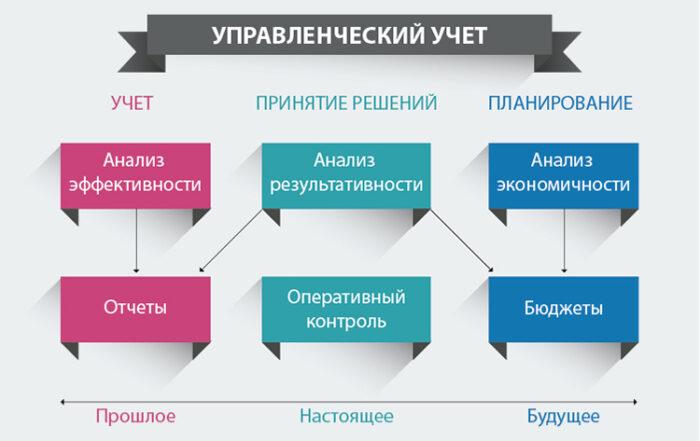 Томас Корбетт. Учет прохода. Управленческий учет по теории ограничений (ТОС)