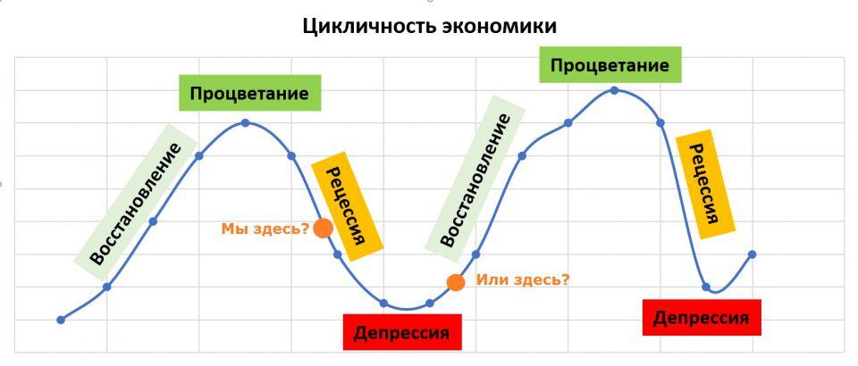Теории экономических кризисов