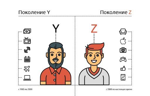 Поколения Y и Z