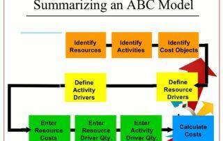 ABC калькулирование себестоимости продукции