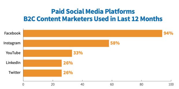 Что изменилось в контент-маркетинге в 2020 году: аналитика, бюджеты, тренды