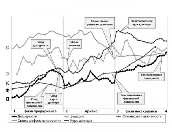 О причинах мировых финансовых кризисов: модель управляемого кризиса