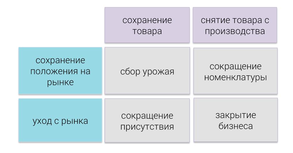 Стратегические матрицы