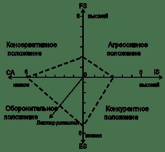 SPACE-матрица