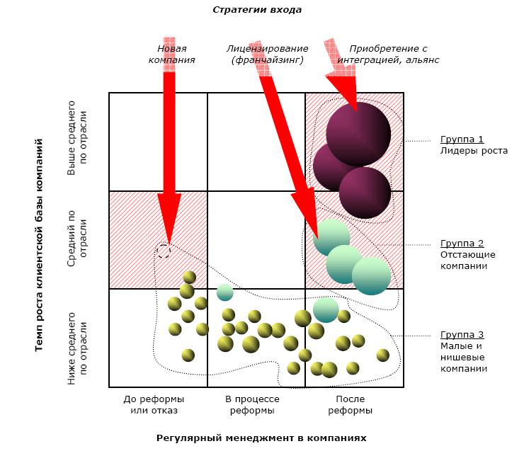 Консолидация отрасли и портфельная стратегия компании