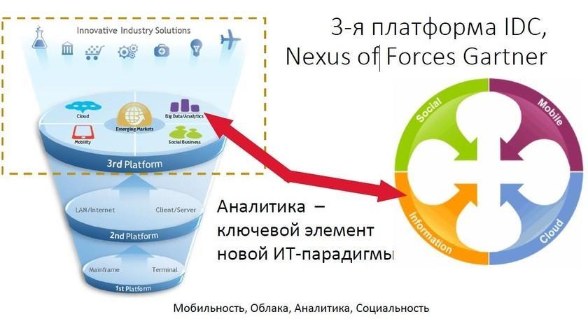 IDC, Nexus of Forces Gartner