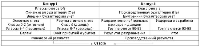 Производственный учет. Потоки стоимости