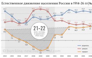 Потери России в первой мировой войне
