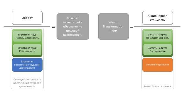 Как учесть человеческий капитал в качестве актива компании?