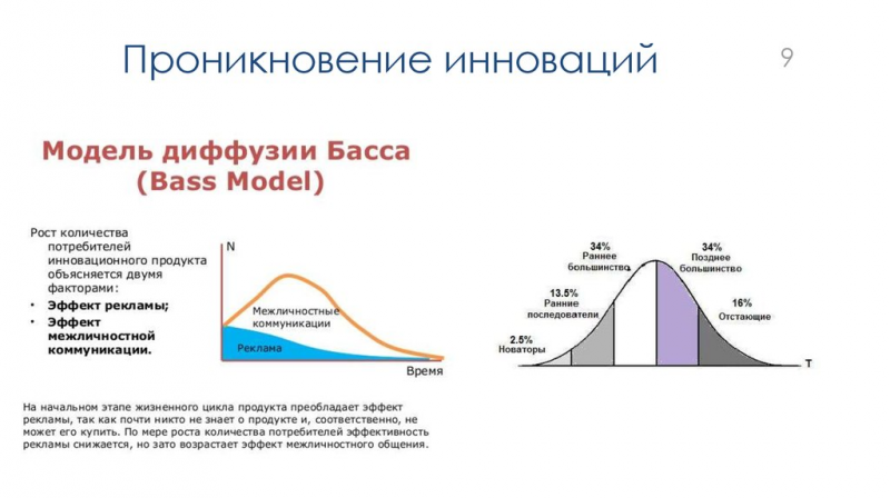 Кривая проникновения инноваций